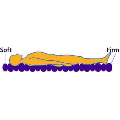 Το αερόστρωμα κατακλίσεων Mobiakcare εναλλάσσει την πίεση στις αεροκυψέλες βελτιώνοντας την αιμάτωση και προστατεύοντας το δέρμα