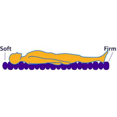 Το αερόστρωμα Optimal εναλλάσσει την πίεση στο σώμα βελτιώνοντας την κυκλοφορία του αίματος προφυλάσσοντας από τις κατακλίσεις